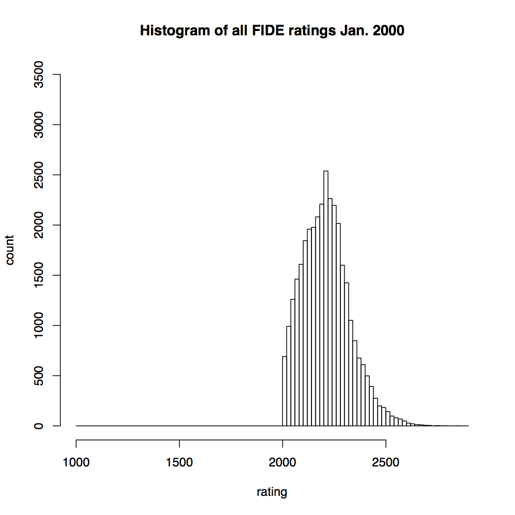 FIDE Chess Rating Inflation