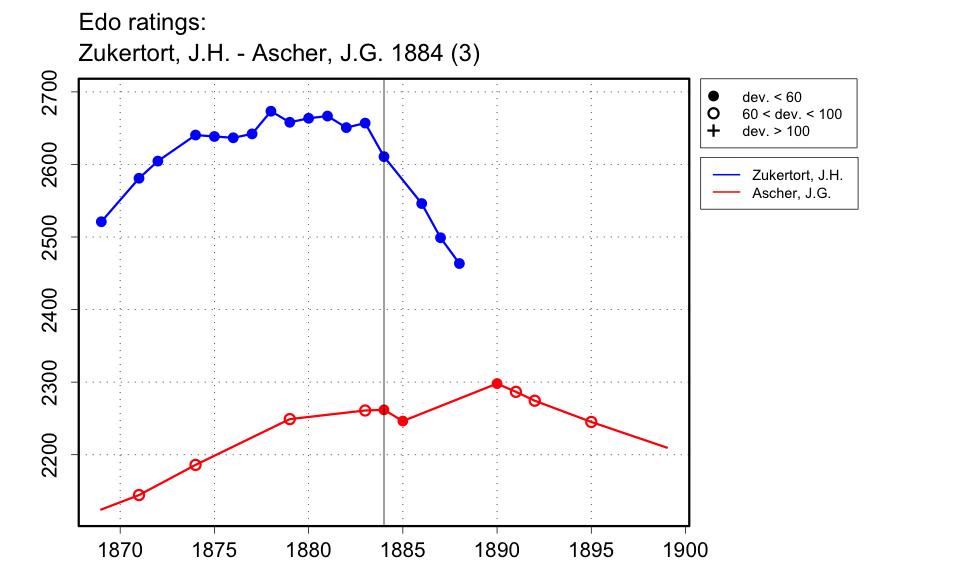 Edo Ratings, Zukertort, J.H. - Ascher, J.G. 1884 (3)