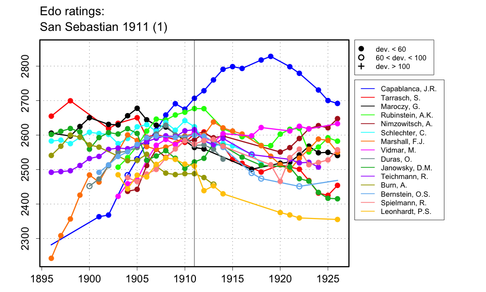 Grandmaster chess  Wikipedia